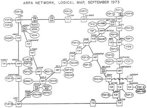 History of the internet ARPA 1973