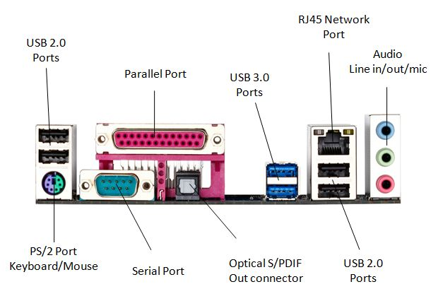 What is a motherboard atx motherboard ports