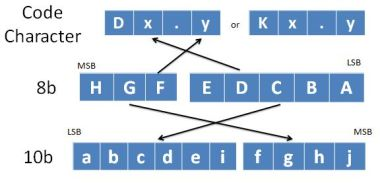 8bit to 10bit encoding scheme