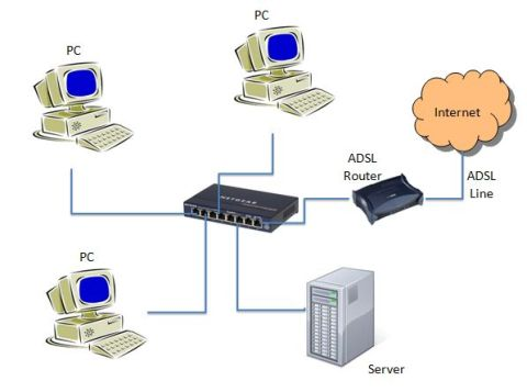 computer network using ADSL