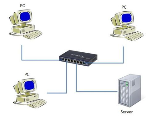 computer network using switch