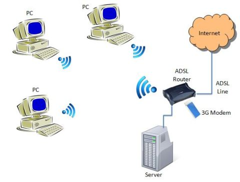 computer network using wireless 3G