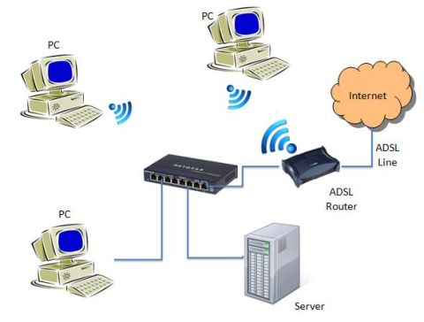 computer network using wireless