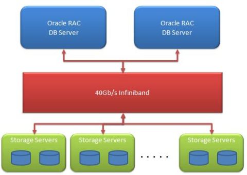 Oracle exadata logical view