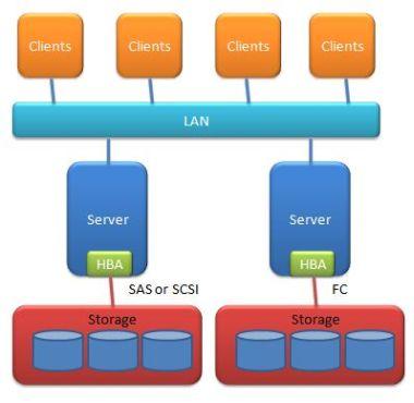 DAS Direct attached storage
