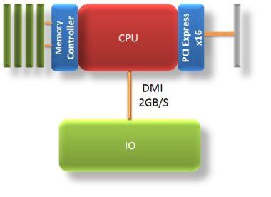 Intel DMI