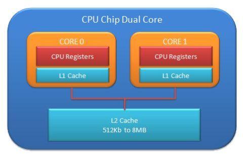 computer CPU dual core
