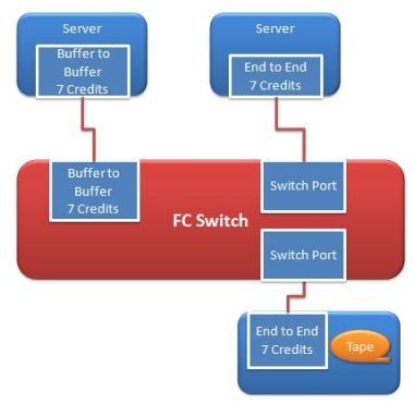 Fibre channel flow control
