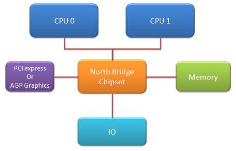 FSB dual CPU