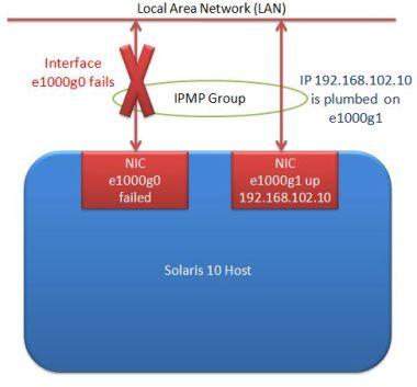 IPMP fail