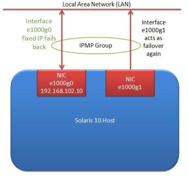 IPMP repaired