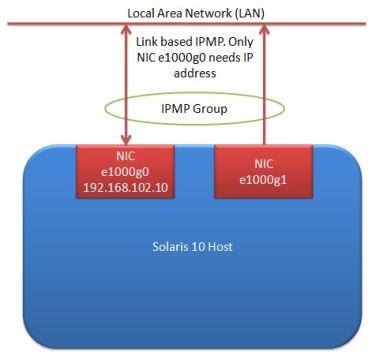 IPMP Link based