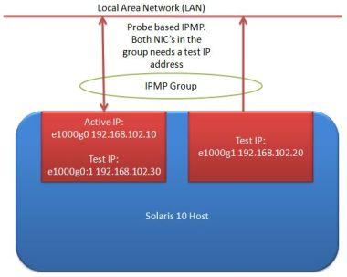 IPMP probe based