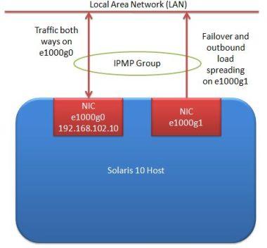 IPMP setup