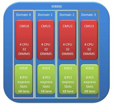 M8000 4 domains