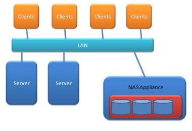 NAS Network attached storage