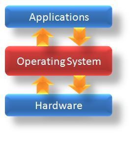 how to use unix operating system