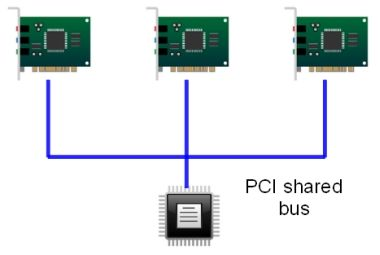 PCI shared bus