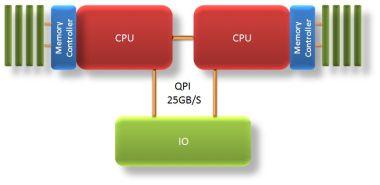 Intel QPI
