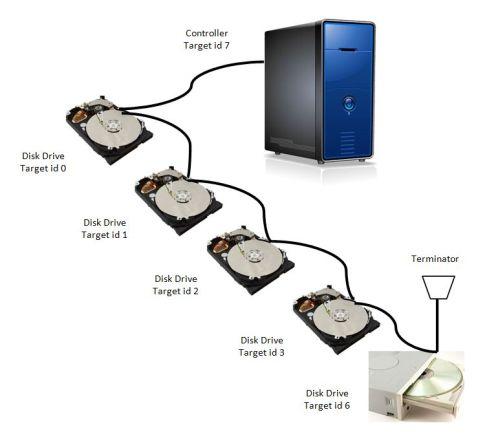 scsi ports connect