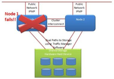 Solaris 10 cluster node failure