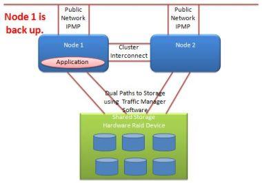 Solaris 10 cluster node restored