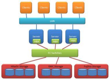 SAN Storage Area Networks