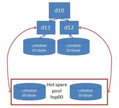 Solaris volume manager hot spares