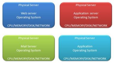 Virtualization traditional servers