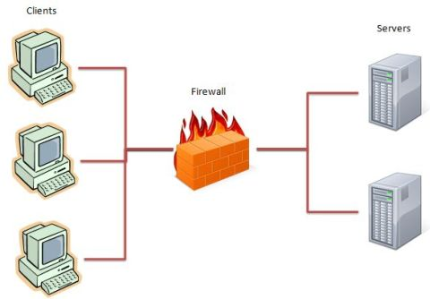 What Is A Firewall Computer Firewall Types Of Firewalls