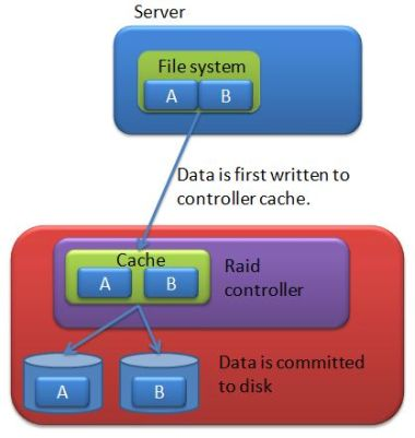 Write behind cache