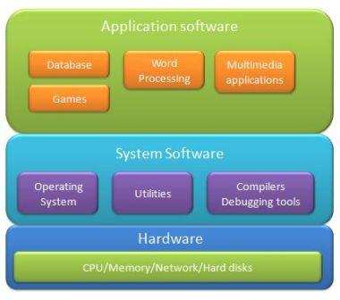 App software