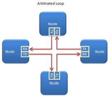 Arbitrated loop