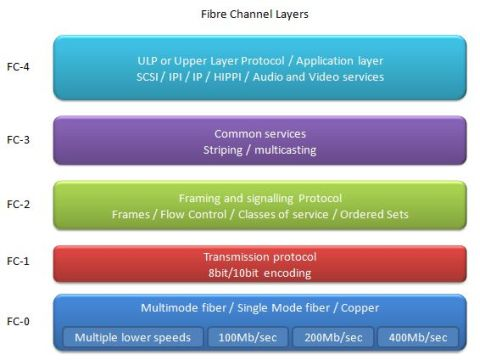 Fibre channel layers
