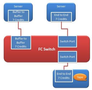Fibre channel flow control