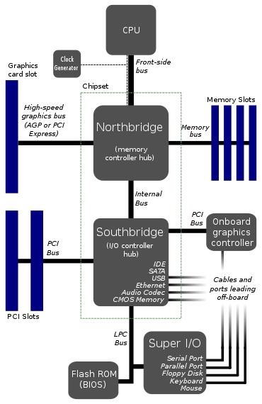 motherboard diagram