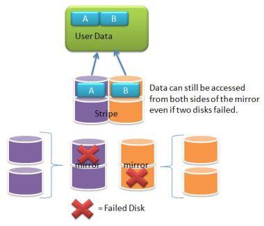 Raid 10 failed disks