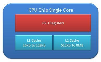 computer CPU single core