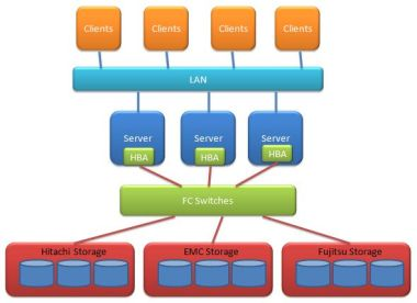 SAN Storage Area Networks