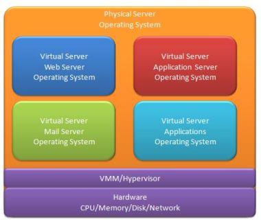 Virtualization servers